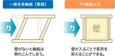 FP軸組工法の強み